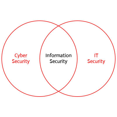 Information Security Vs IT & CyberSecurity