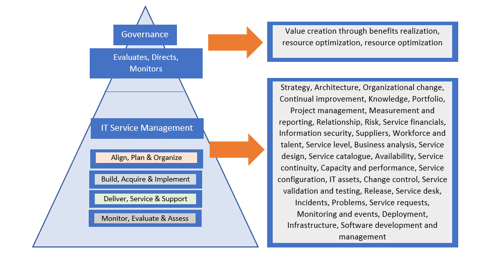 Roles of IT Governance and IT Service Management